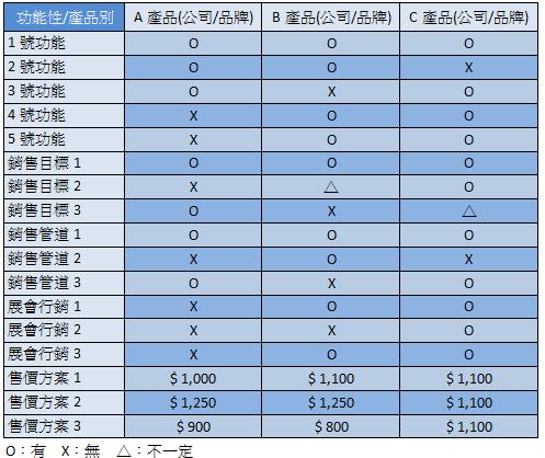 競品分析表