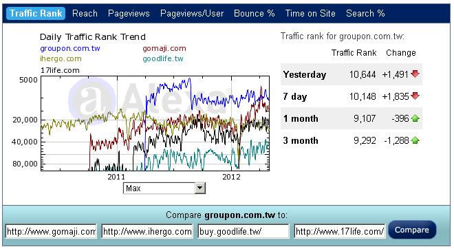團購網流量比較