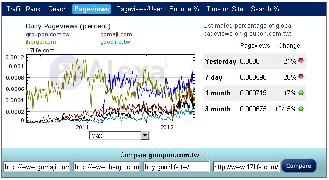 團購網Pageview比較