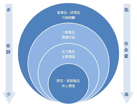 產品、服務規劃策略圖